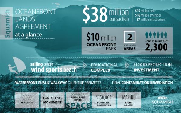 ResizedImageWzYwMCwzNzZd-Oceanfront-infographic-800px